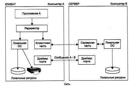 схему аппаратной связи