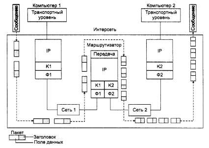 Работа протокола IP по