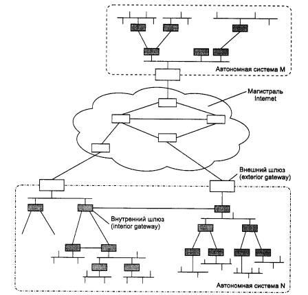 Общая схема архитектуры сети